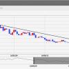 トルコリラは上げきれず・・・。ドル円などは下落目途に到達!