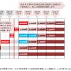 日本取引所グループ (8697)の新優待制度を再確認!