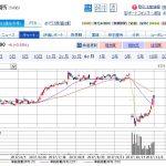 神戸製鋼所(5406)の株価はどこまで戻る?